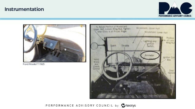 Instrumentation Ford Model T 1923