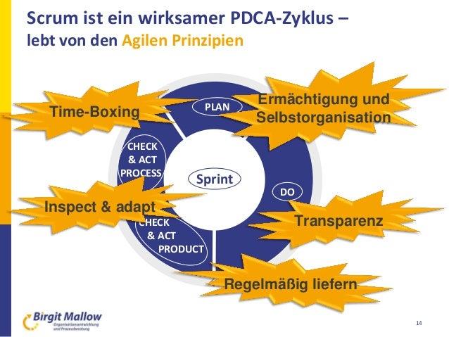 Scrum ist ein wirksamer PDCA-Zyklus – lebt von den Agilen Prinzipien 14 PLAN CHECK & ACT PROCESS Sprint DO Transparenz Tim...