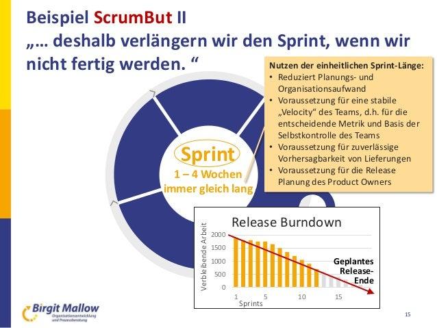 """Beispiel ScrumBut II """"… deshalb verlängern wir den Sprint, wenn wir nicht fertig werden. """" 15 Sprint 1 – 4 Wochen immer gl..."""