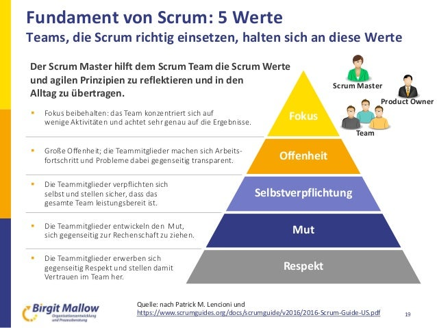Fundament von Scrum: 5 Werte Teams, die Scrum richtig einsetzen, halten sich an diese Werte 19 Offenheit Selbstverpflichtu...