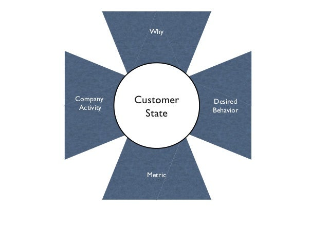 CUSTOMER is trusting                              when:                         Impressed with                    testimon...