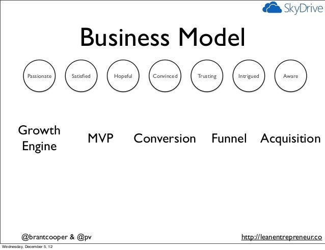 Business Model            Passionate      Satisfied    Hopeful      Convinced   Trusting   Intrigued       Aware       Grow...