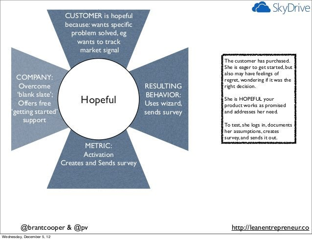 CUSTOMER is hopeful                             because: wants specific                               problem solved, eg   ...