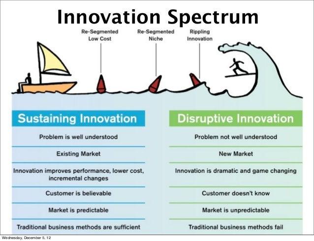 Innovation SpectrumWednesday, December 5, 12