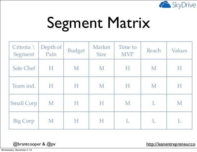 Segment Matrix         Criteria  Depth of             Market   Time to                                Budget              ...