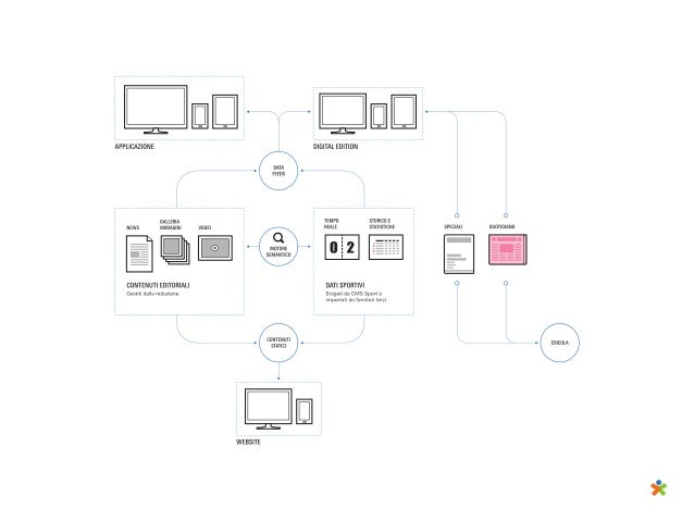 experiences product & services editorial process & tools organization