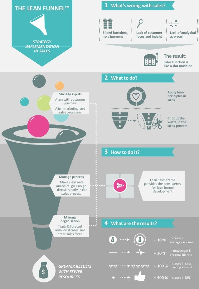 THE LEAN FUNNEL™  STRATEGY IMPLEMENTATION IN SALES  Siloed functions, no alignment  Lack of customer focus and insight  La...