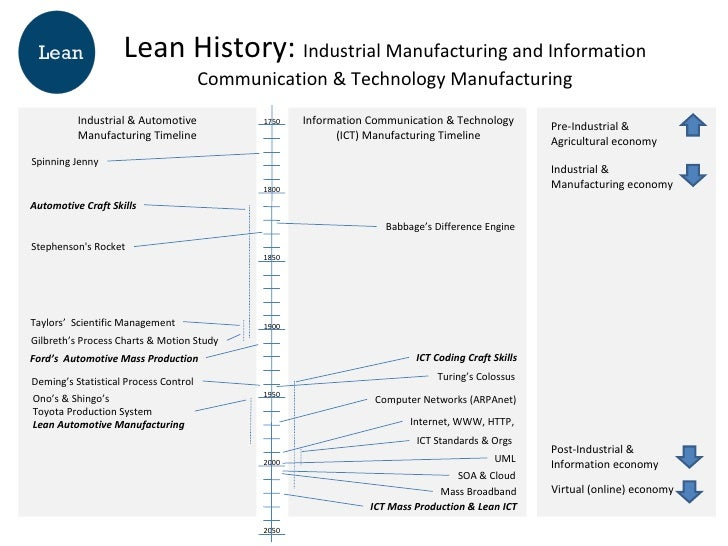A History of Lean Manufacturing