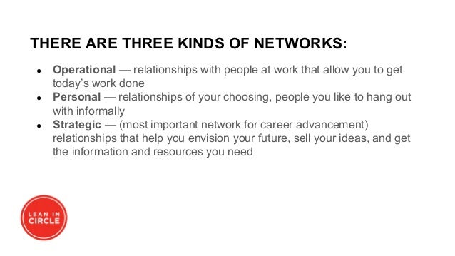THERE ARE THREE KINDS OF NETWORKS: ● Operational — relationships with people at work that allow you to get today's work do...
