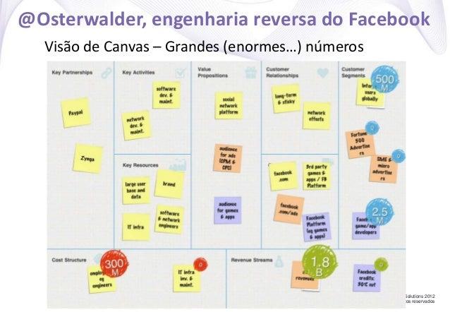 Concrete Solutions 2012 Todos os direitos reservados @Osterwalder, engenharia reversa do Facebook Visão de Canvas – Grande...