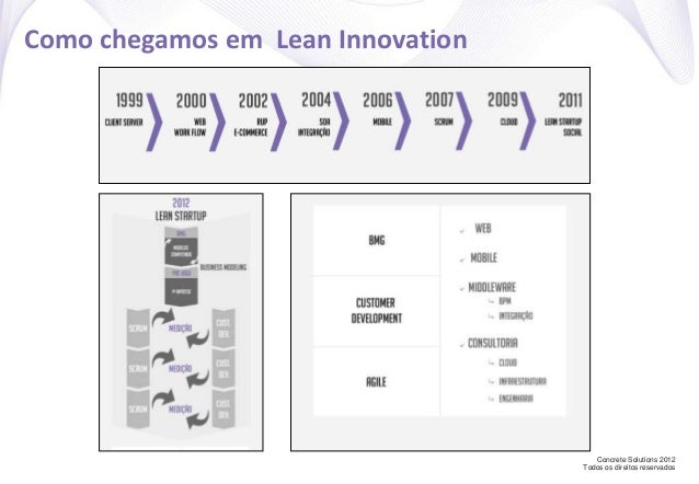 Concrete Solutions 2012 Todos os direitos reservados Como chegamos em Lean Innovation