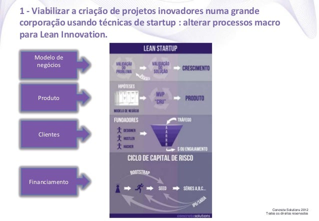 Concrete Solutions 2012 Todos os direitos reservados 1 - Viabilizar a criação de projetos inovadores numa grande corporaçã...