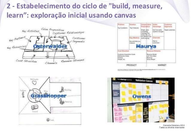 """Concrete Solutions 2012 Todos os direitos reservados 2 - Estabelecimento do ciclo de """"build, measure, learn"""": exploração i..."""