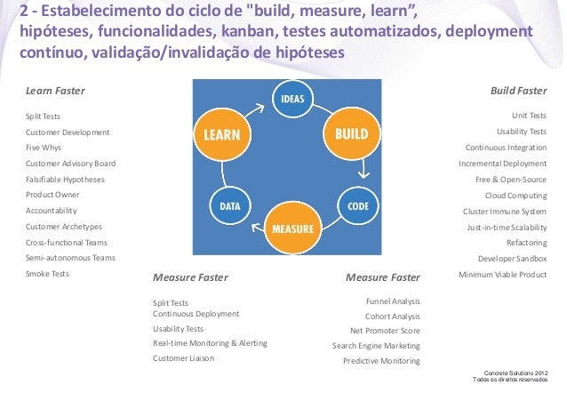 """Concrete Solutions 2012 Todos os direitos reservados 2 - Estabelecimento do ciclo de """"build, measure, learn"""", hipóteses, f..."""