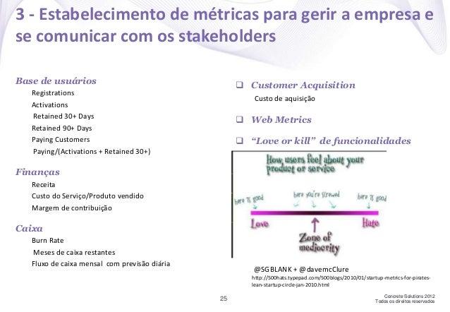 Concrete Solutions 2012 Todos os direitos reservados Base de usuários Registrations Activations Retained 30+ Days Retained...