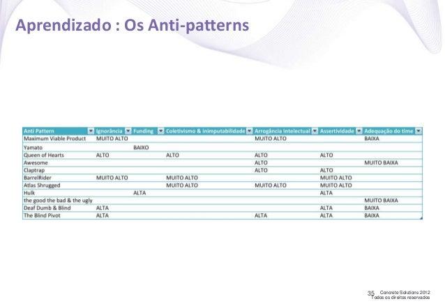 Concrete Solutions 2012 Todos os direitos reservados Aprendizado : Os Anti-patterns 35