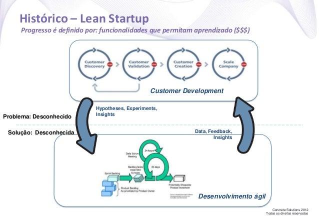 Concrete Solutions 2012 Todos os direitos reservados Histórico – Lean Startup Progresso é definido por: funcionalidades qu...