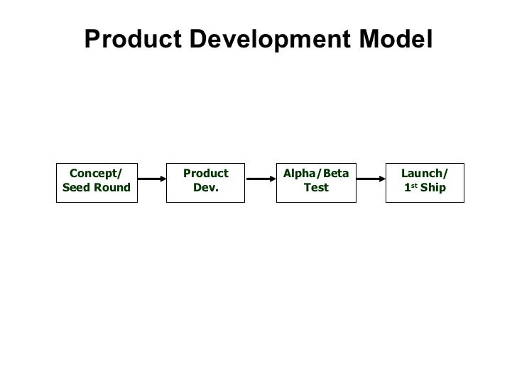 Product Development Model Concept/ Seed Round Product Dev. Alpha/Beta Test Launch/ 1 st  Ship