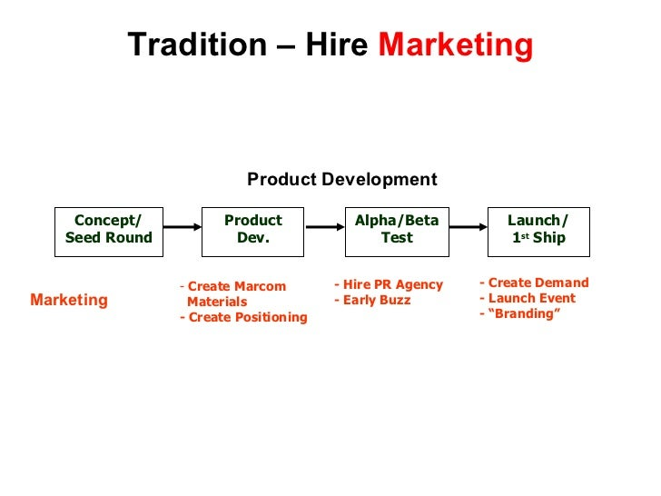 Tradition – Hire  Marketing Concept/ Seed Round Product Dev. Alpha/Beta Test Launch/ 1 st  Ship Product Development <ul><l...