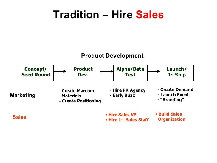 Tradition – Hire  Sales Concept/ Seed Round Product Dev. Alpha/Beta Test Launch/ 1 st  Ship Product Development <ul><li>Cr...