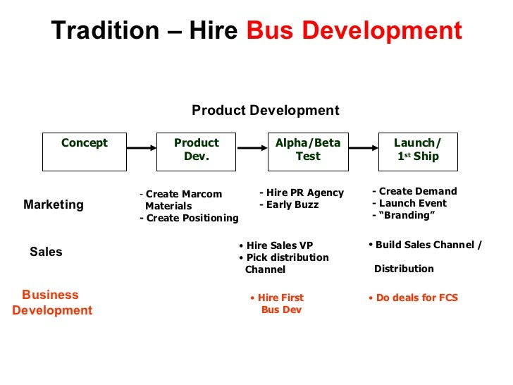 Tradition – Hire  Bus Development Concept Product Dev. Alpha/Beta Test Launch/ 1 st  Ship Product Development <ul><li>Crea...