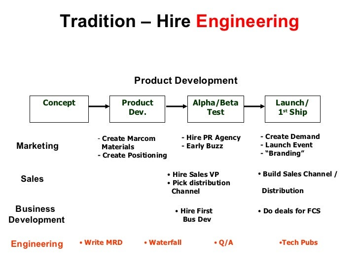 Tradition – Hire  Engineering Concept Product Dev. Alpha/Beta Test Launch/ 1 st  Ship Product Development <ul><li>Create M...