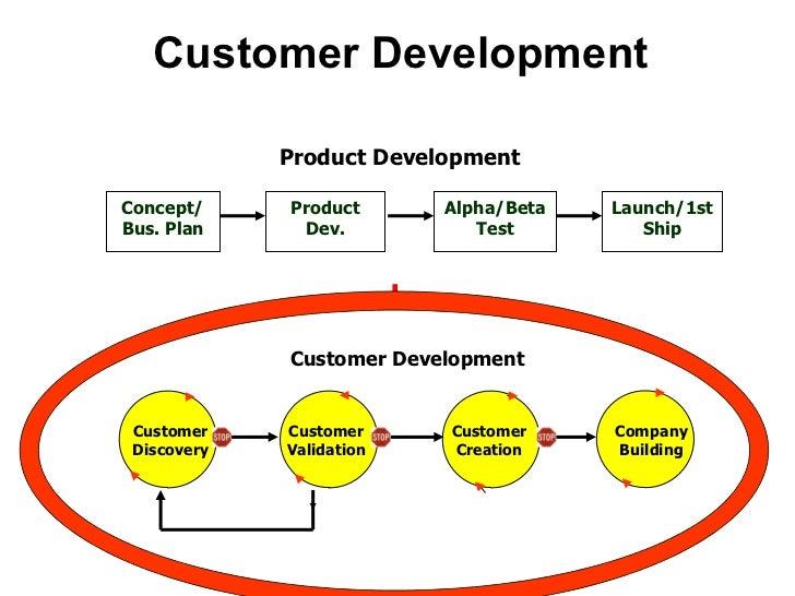 Customer Development Concept/ Bus. Plan Product Dev. Alpha/Beta Test Launch/1st Ship Product Development Customer   Develo...