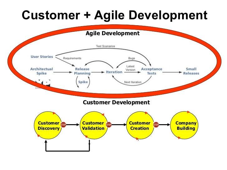 Customer + Agile Development Agile Development + Customer   Development Company Building Customer Discovery Customer Valid...
