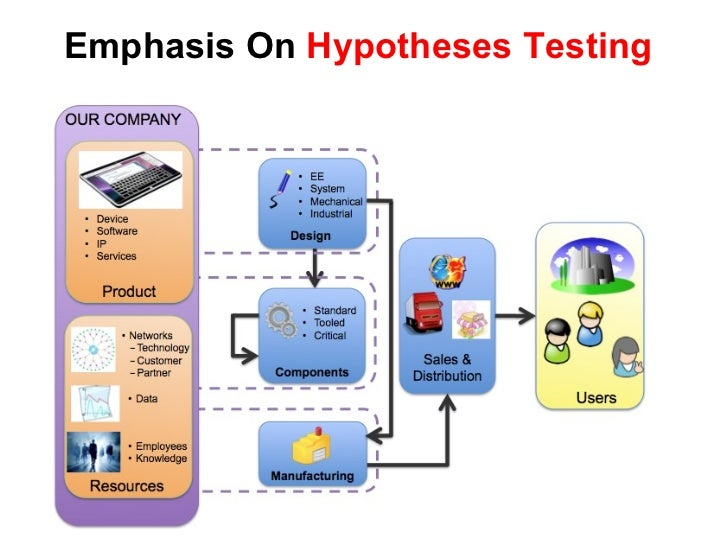 Emphasis On  Hypotheses Testing