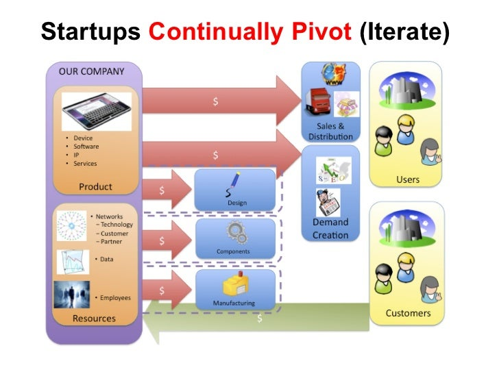 Startups  Continually Pivot  (Iterate)