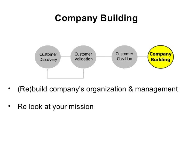 Company Building Customer Discovery Customer Validation Customer Creation Company Building <ul><li>(Re)build company's org...