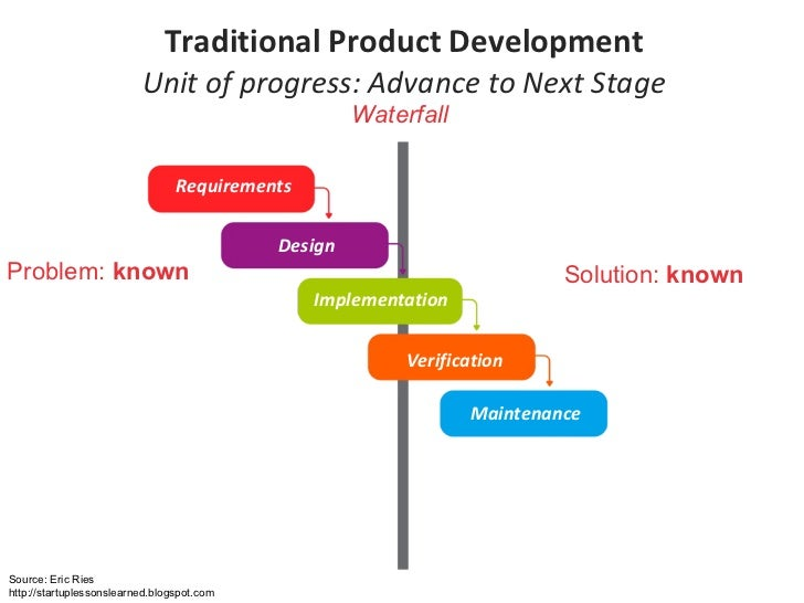 Traditional Product Development Unit of progress: Advance to Next Stage Problem:  known Solution:  known Waterfall Require...