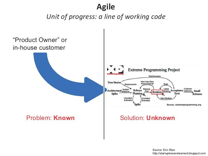 "Agile Unit of progress: a line of working code Problem:  Known Solution:  Unknown "" Product Owner"" or  in-house customer  ..."