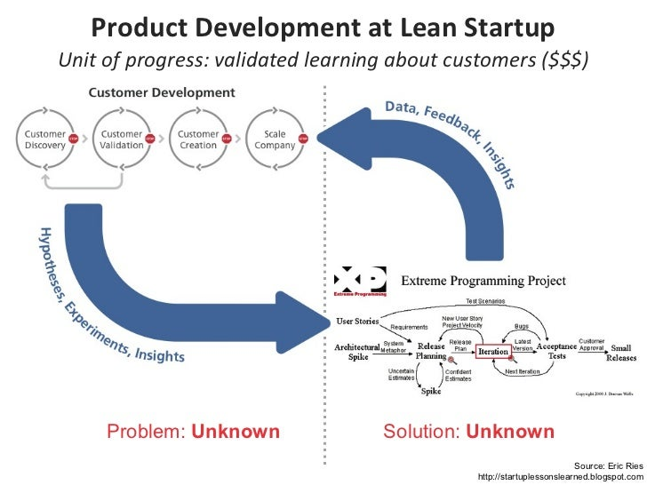 Product Development at Lean Startup Unit of progress: validated learning about customers ($$$) Problem:  Unknown Solution:...