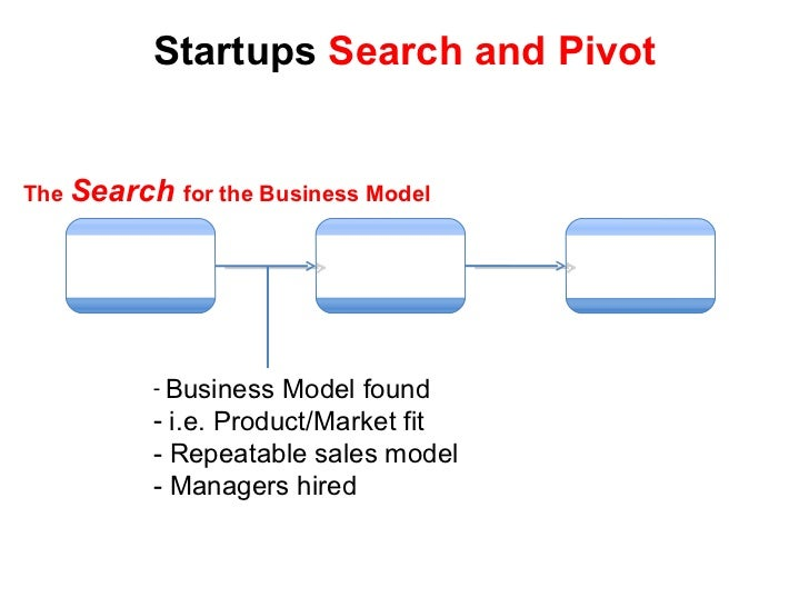 Startups  Search and Pivot Scalable Startup Large Company Transition <ul><li>Business Model found </li></ul><ul><li>i.e. P...