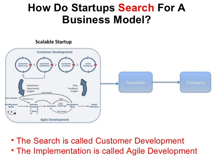 How Do Startups  Search  For A Business Model? <ul><li>The Search is called Customer Development </li></ul><ul><li>The Imp...