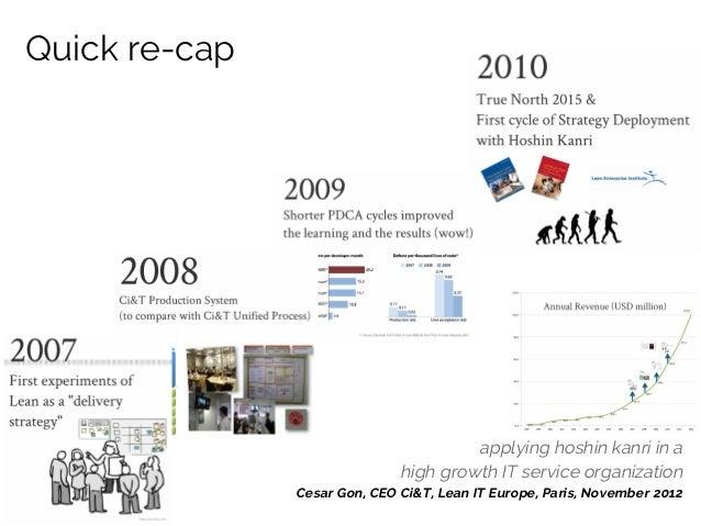Quick re-cap  applying hoshin kanri in a high growth IT service organization Cesar Gon, CEO Ci&T, Lean IT Europe, Paris, N...