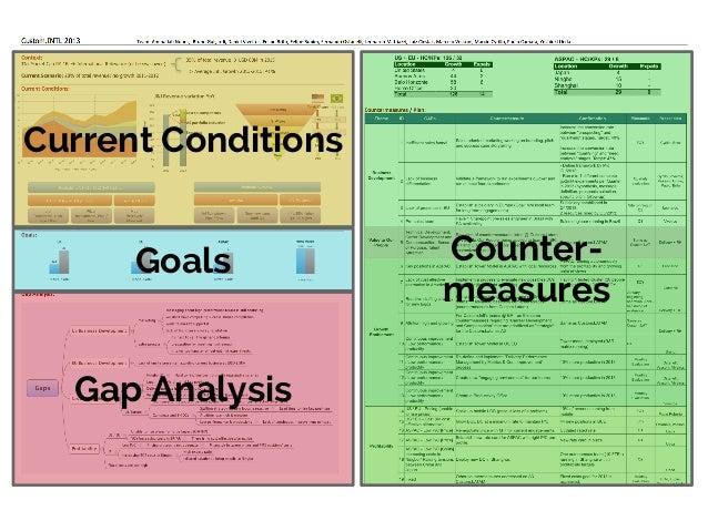 Types of Countermeasures Kaizen - continuous improvement Kaizen - continuous improvement  known processes  Kaikaku - radic...