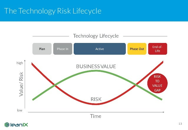Technology Lifecycle Management: Manage Technology Obsolescence With LeanIX BDNA