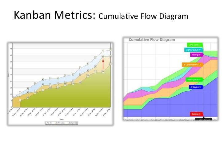 Lean kanban kanban metrics cumulative flow diagrambr ccuart Gallery