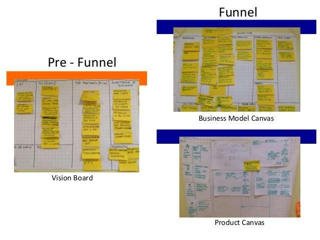 Vision Board Business Model Canvas Product Canvas Pre - Funnel Funnel