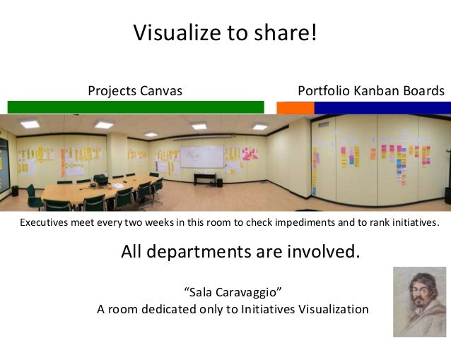 """Visualize to share! Projects Canvas Portfolio Kanban Boards """"Sala Caravaggio"""" A room dedicated only to Initiatives Visuali..."""