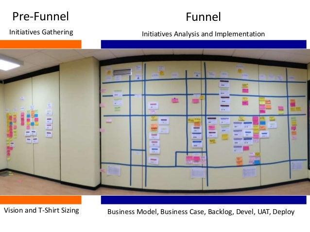 Pre-Funnel Funnel Vision and T-Shirt Sizing Business Model, Business Case, Backlog, Devel, UAT, Deploy Initiatives Gatheri...