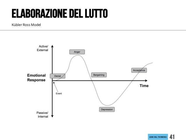 LEANKILLTHINKING 41 Kübler Ross Model ELABORAZIONE DEL LUTTO