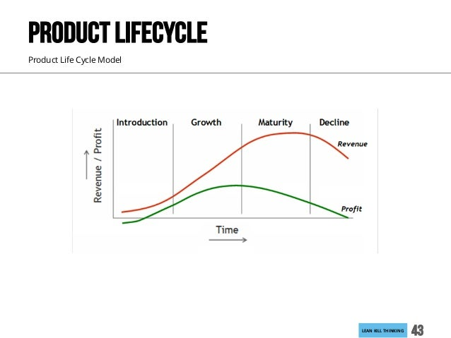 LEANKILLTHINKING 43 Product Life Cycle Model PRODUCT LIFECYCLE