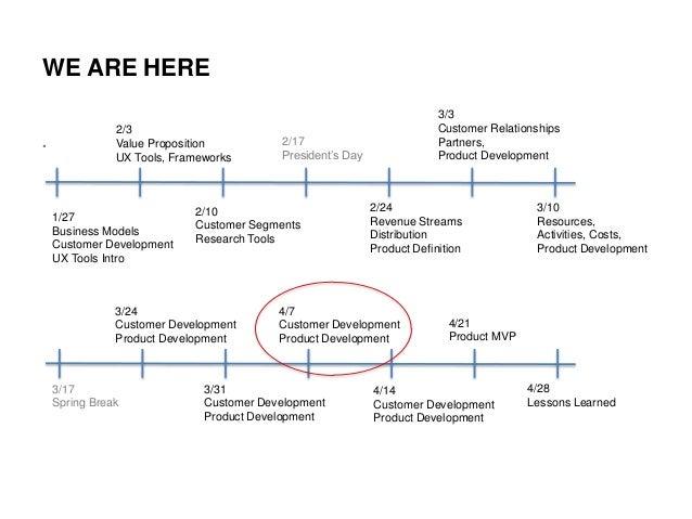 NYU ITP Lean LaunchPad 4.7.2014 Slide 3