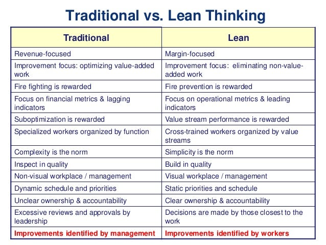 traditional vs lean thinking traditional