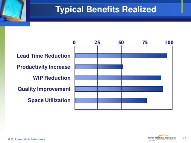 Typical Benefits Realized  0  25  50  75  100  Lead Time Reduction Productivity Increase WIP Reduction Quality Improvement...