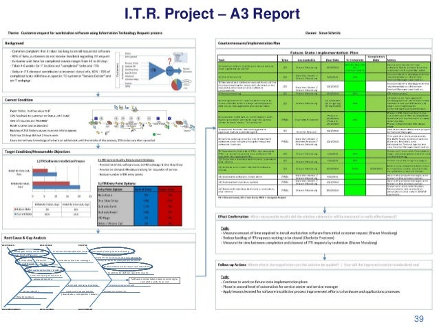 I.T.R. Project – A3 Report  METHODS  MACHINE Multiple entry methods no standard means  PEOPLE IT access to equipment / use...