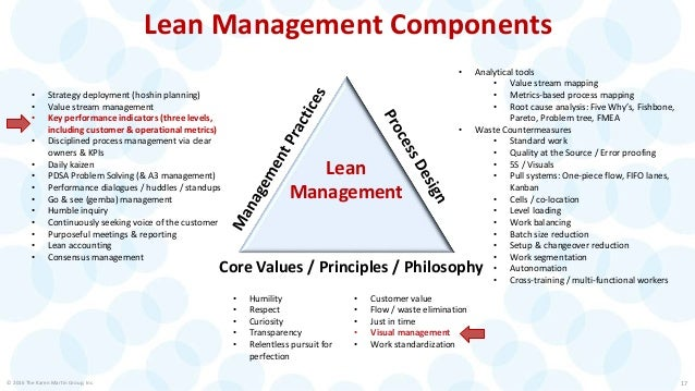 Purpose of Visual Management © 2016 The Karen Martin Group, Inc. 18 1. Communicate work steps: who, what, when, where & ho...